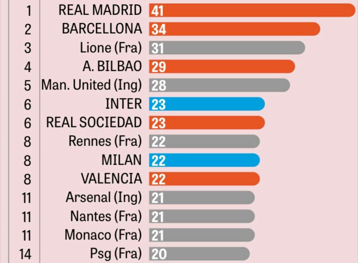 Le classement établi par La Gazzetta dello Sport des équipes ayant formé le plus de joueurs évoluant actuellement dans le Top 5 des championnats européens.