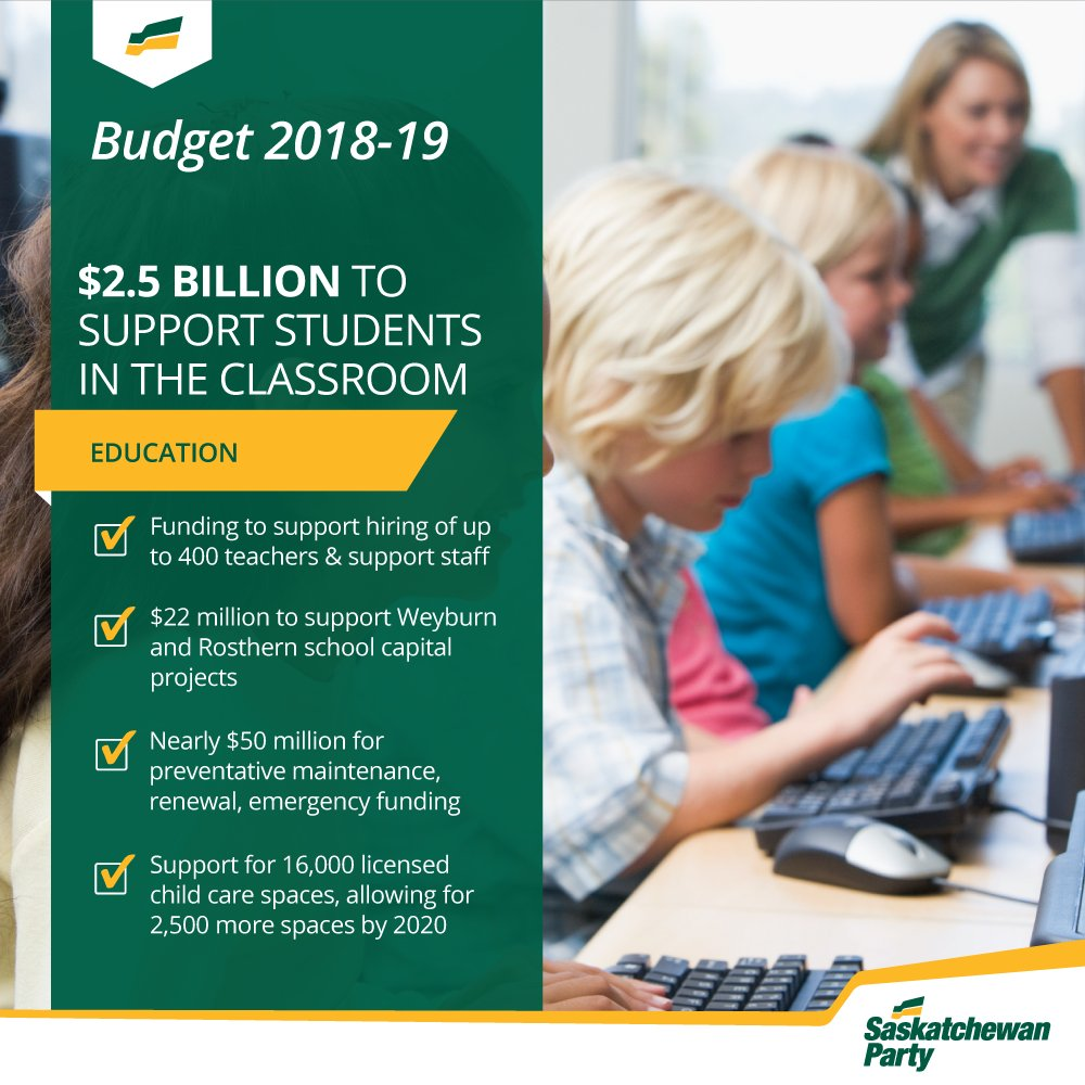 #skbudget18 follows through on @scotmoe's promise to add $30 million to education funding. This will help to hire more teachers and staff, in addition to building 2 new schools, and supporting more childcare spaces in the province. #skpoli