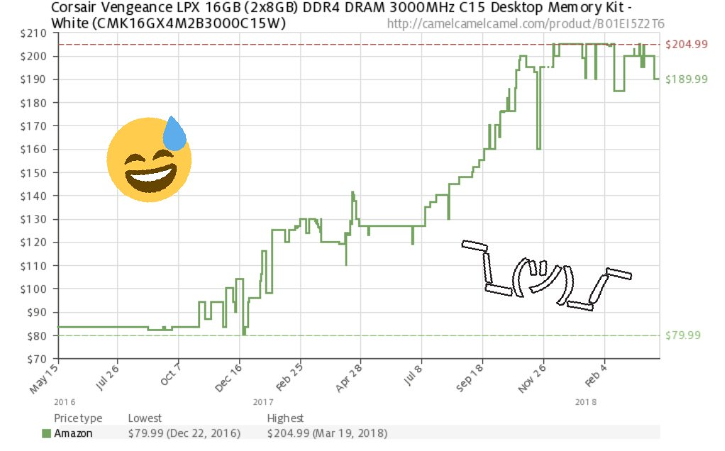 Ram Price >> Linus Tech Tips On Twitter Ram Prices Are Bonkers And There S No