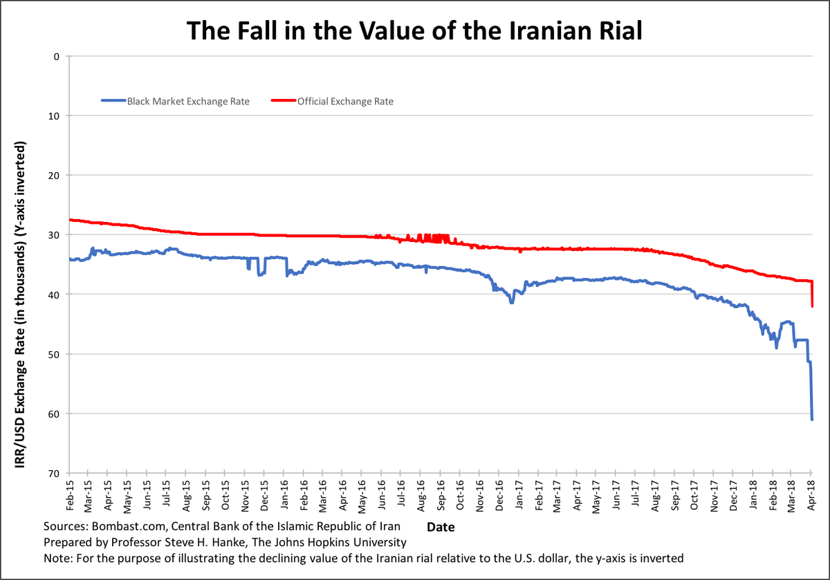 Steve Hanke On Twitter Since The Start Of Iranian Protests In December 2017 Rial Has Depreciated 45 2 Against Usd