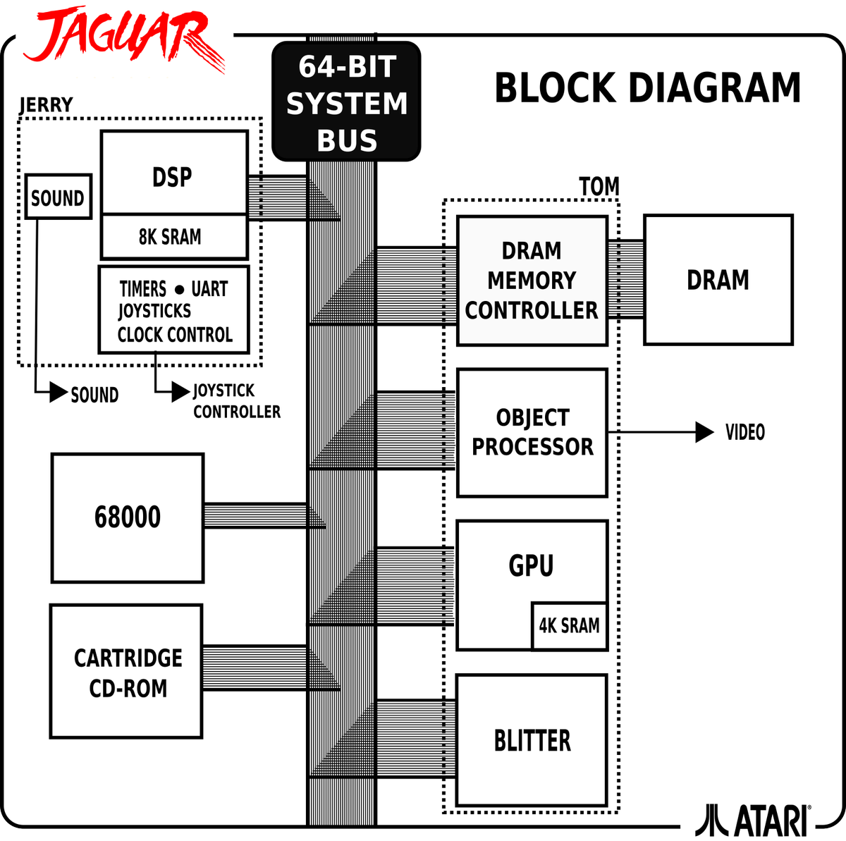 Fabien sanglard on twitter working on atari jaguar block diagram working on atari jaguar block diagram tonight inkscape rules what a pity to know the console did not do well while hardware engineers obviously poured ccuart Image collections