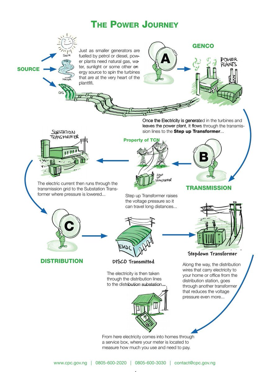 Consumers Council Ng Twitter A Key Element Of Consumer Education Diesel Power Plant Flow Diagram Today We Focus On How Is Generated Transmitted And Distributed Through The Gencos Tcn Discos Please Share