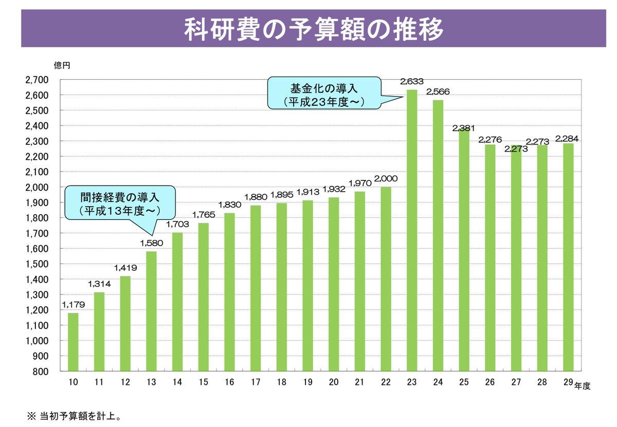 う〜ん.Amazonの研究開発費,すごい.2.5兆円! ちなみに日本の科学研究費補助金(科研費)は2000億円程度.  https://t.co/OCLBPdZBca