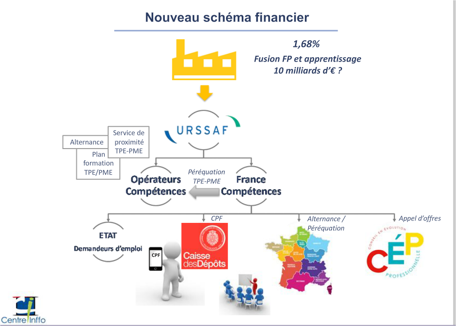 formation professionnelle age