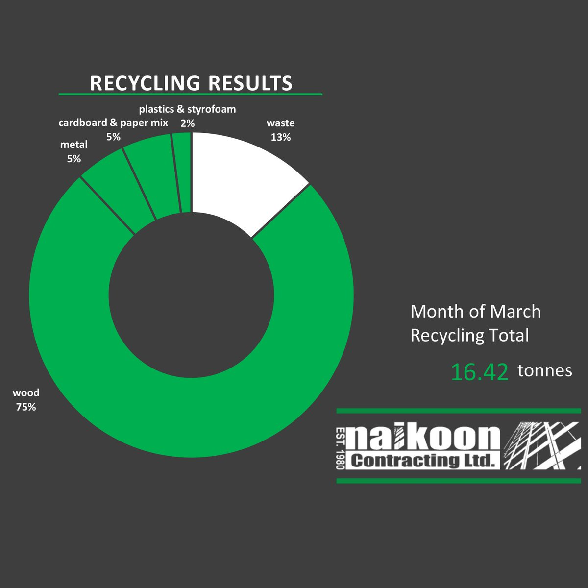 March was a great month for recycling! 87% and 16.42 tonnes in total! Very proud of our team! #stokedtorecycle #greenbuilt  . . . #thinkgreen #recycling #contractorsofinsta #customhomes #greencompany <br>http://pic.twitter.com/G7ujo2wy5g