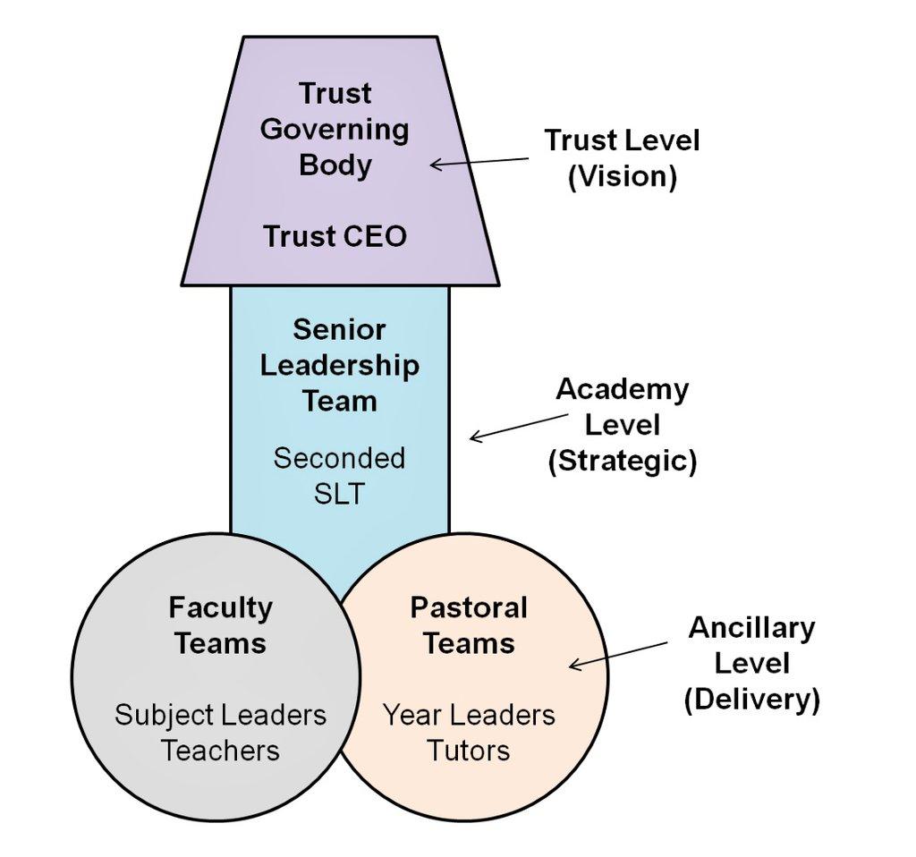 Media Tweets by Academy Trust CEO (@trustchiefexec) | Twitter