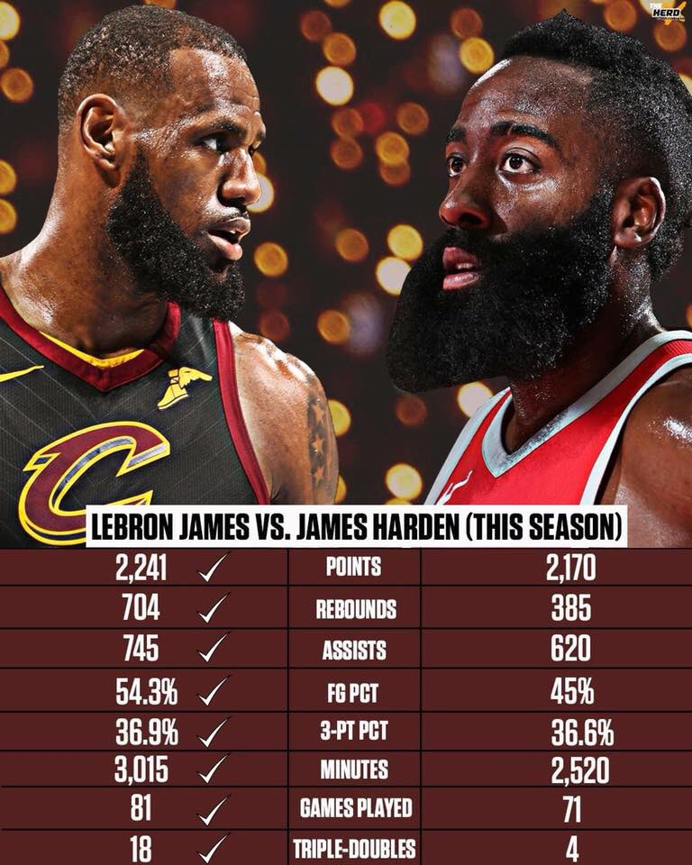 James Harden Yearly Stats