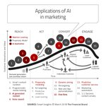 Image for the Tweet beginning: Applications of #AI in #Marketing