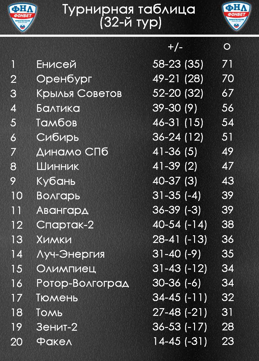 Турнирная таблица россия фонбет [PUNIQRANDLINE-(au-dating-names.txt) 23