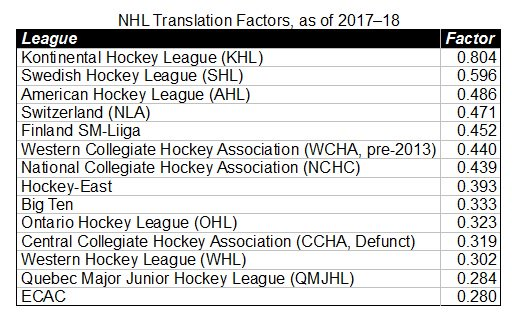 Hockey Abstract On Twitter Here Are The Translation Factors In The