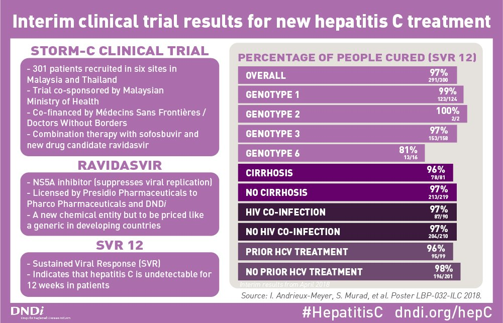 Affordable new #hepatitisC treatment is safe and effective with 97% cure rate for patients, including hard-to-treat cases. Interim results from our clinical trial in Malaysia and Thailand: http://bit.ly/2EEL3f9 #ILC2018 #access2meds #HCV
