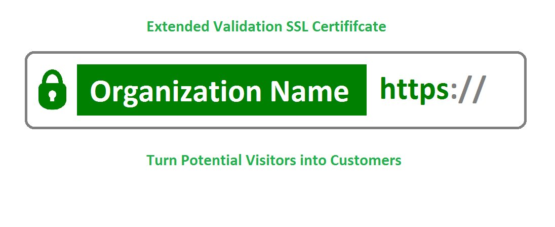 Cheapsslsecurity On Twitter Extended Validation Ssl Certificate