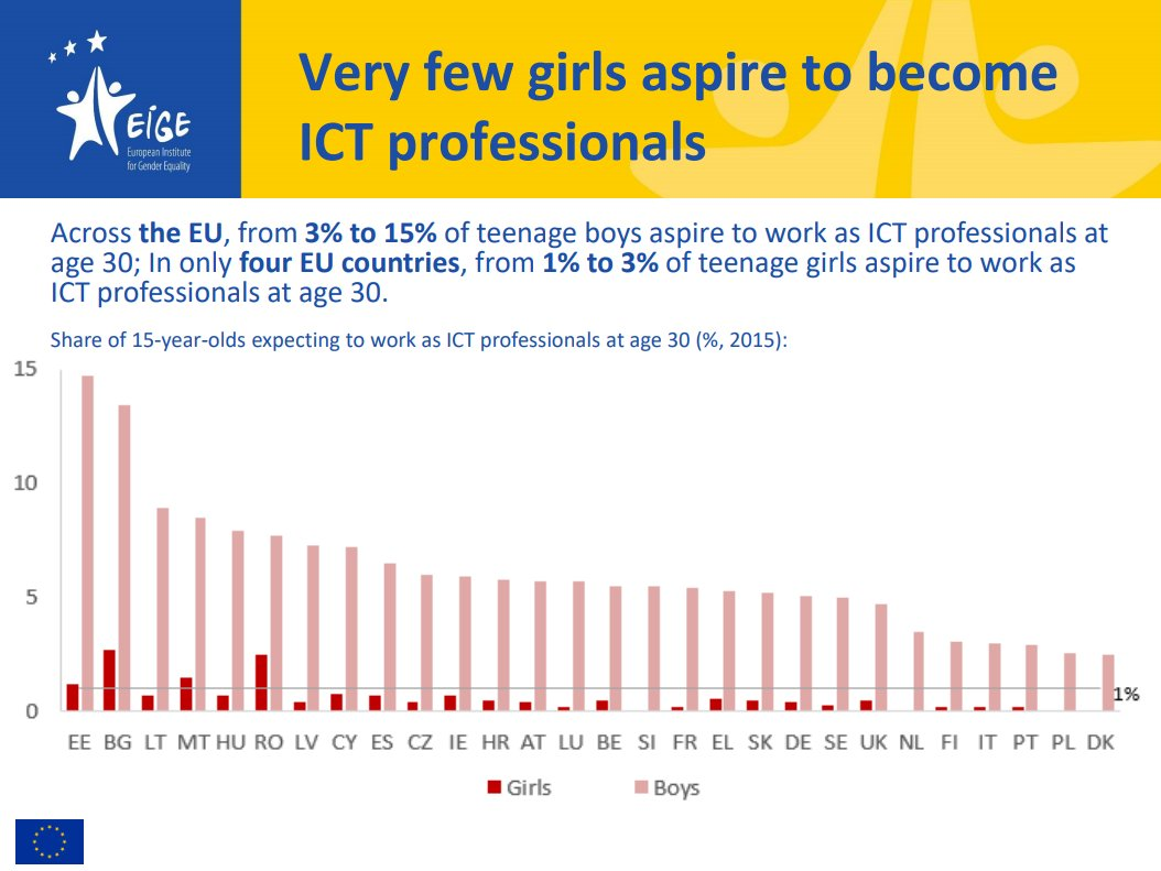 Eige Stopsexism On Twitter Barely Any Teenage Girls Consider A Future In Tech Because Of Genderstereotypes Starting Early In Education This Is Not Good For Anyone And Certainly Not For A