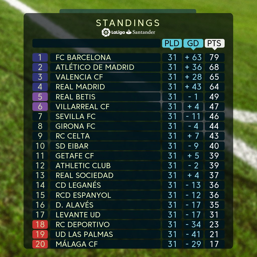 La Liga - Spanish football league - Season 2017-18 news, match day updates, scores, tables and discussion