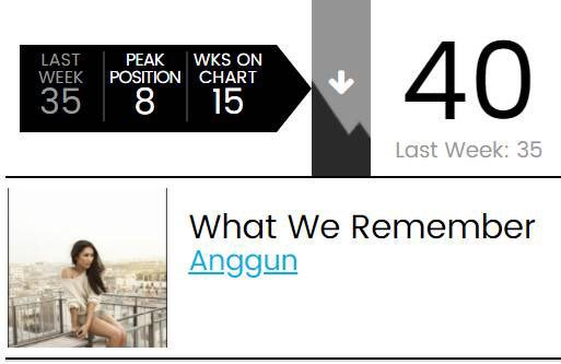 15th consecutive week on the Billboard® Dance Charts in America for 'What We Remember'. It's unbelievable! Thanks to the dance community in the US and my fans for their outstanding support. I'm coming to the US soon, I promise 😊