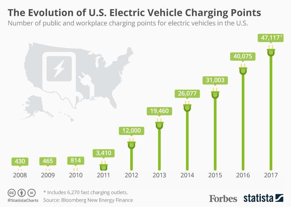 via @forbes @statistacharts #emobility #electric #cars #future  #smartcity #innovation #evolution #electric #technology  #smartpic twitter com/6ubaocjxmo