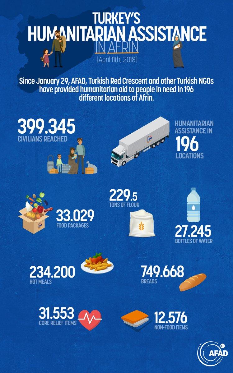 #Turkey's ongoing humanitarian assistance in #Afrin region @AFADTurkey @RedCrescentTR