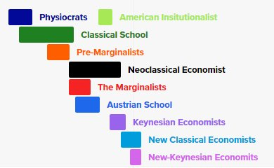 neo classical school of thought