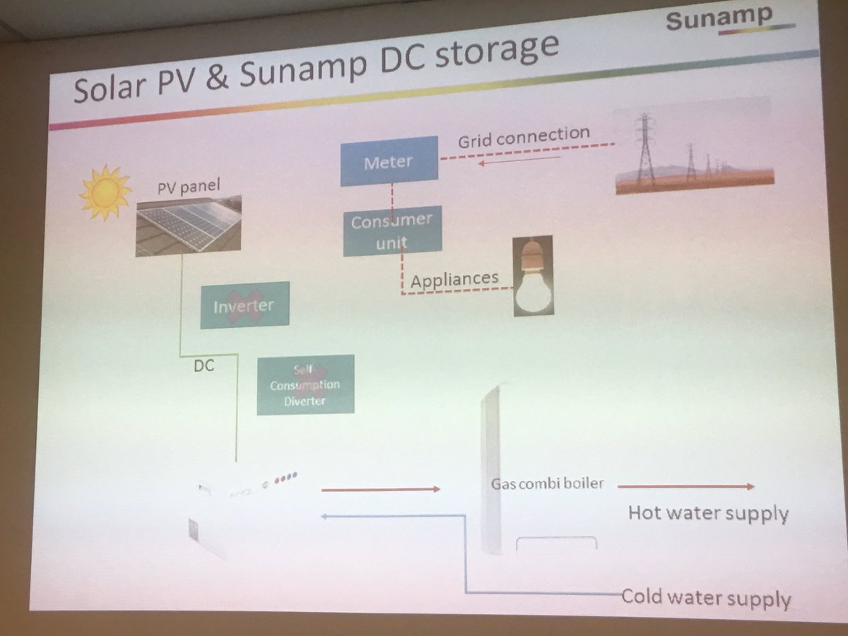 Sunamp Ltd On Twitter Heat Pumps Plus Solar Pv Work Brilliantly Solarpvdiagramhowitworksjpg With Batteries Commercial And Community Buildings Too