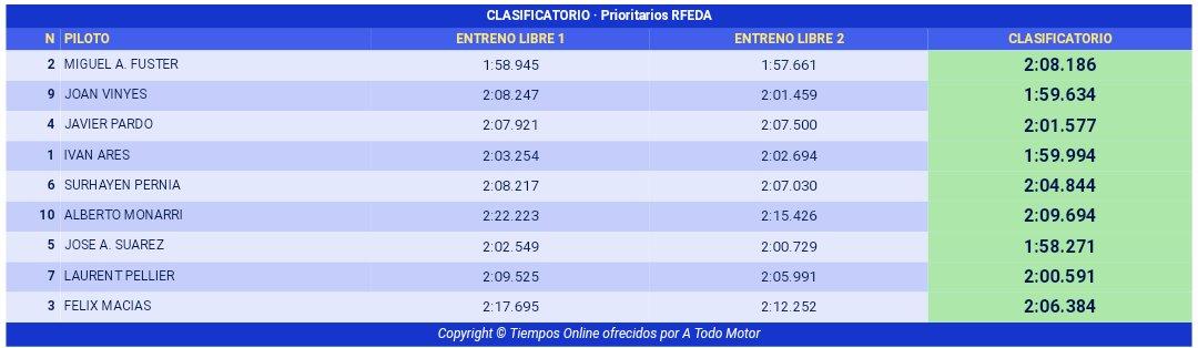 CERA: 36º Rallye Sierra Morena - Internacional [12-14 Abril] - Página 3 Dap0bM4XUAED5RL