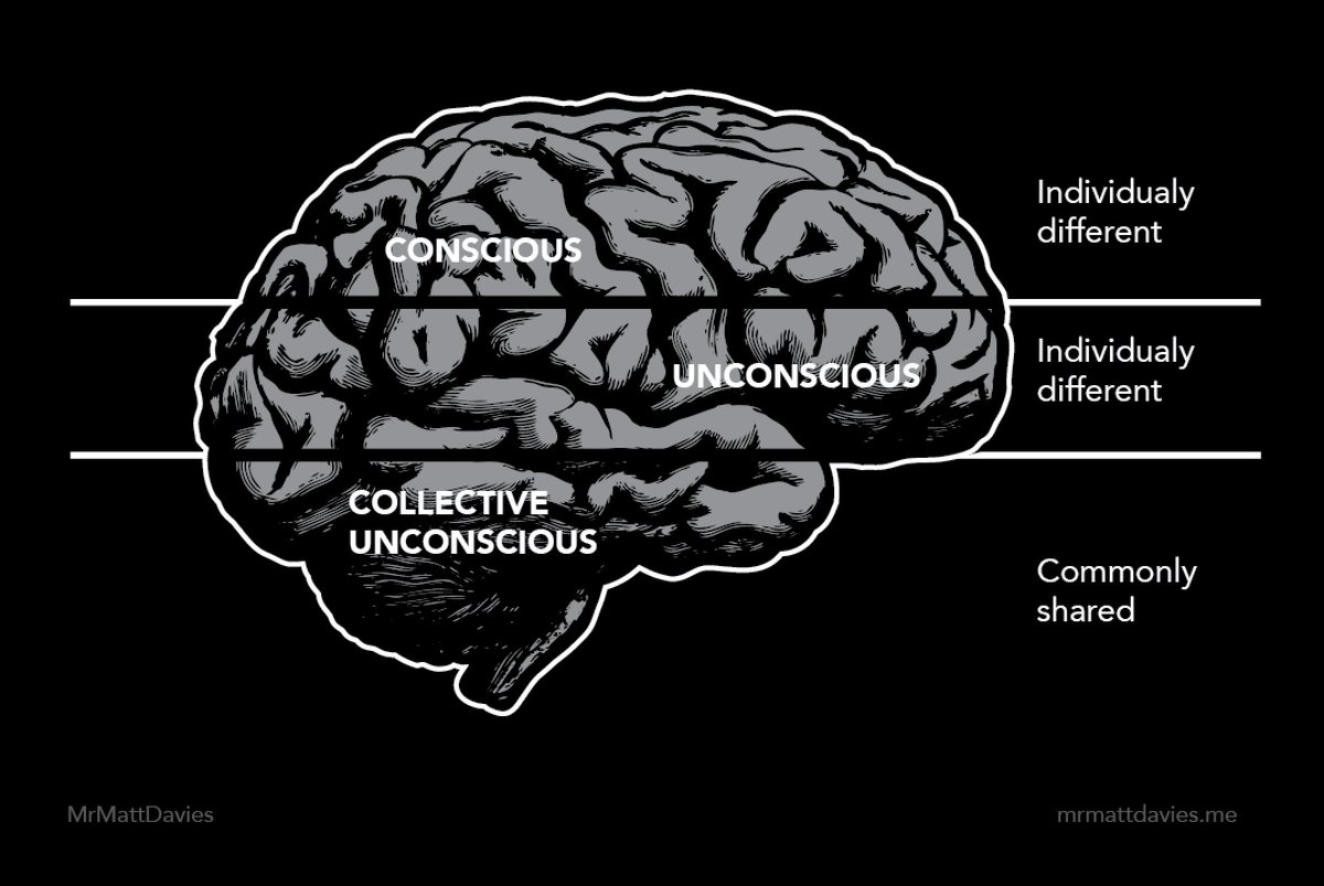 theory of the collective unconscious