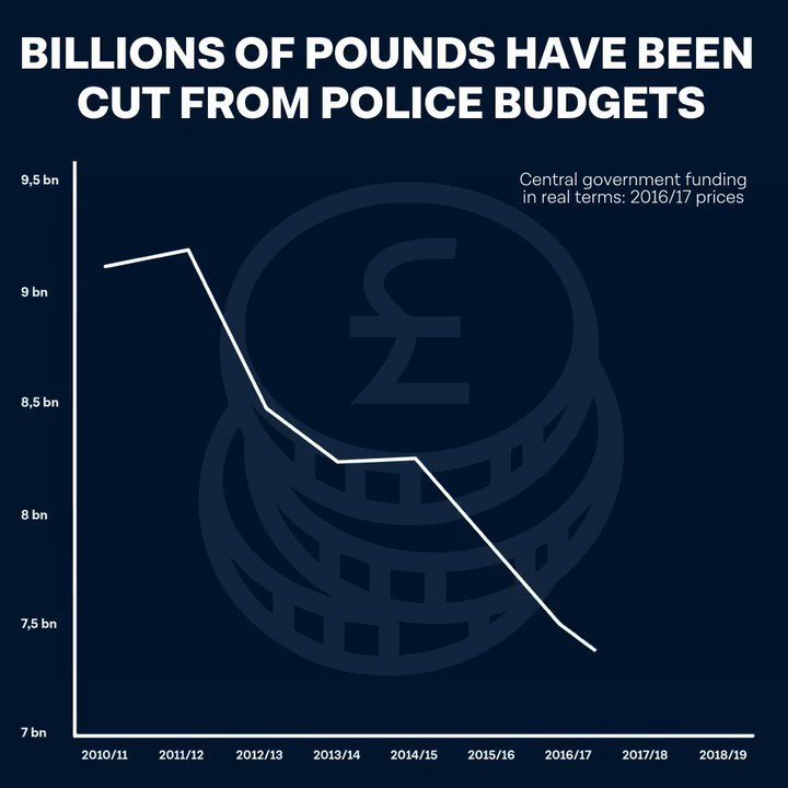 This is what happens when the Tories slash police budgets. Take a look and make sure people know. https://t.co/31S9xbLeLD