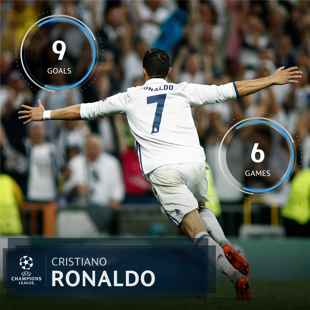 Unstoppable? Cristiano Ronaldos record against Bayern = 🔥🔥🔥  #UCL