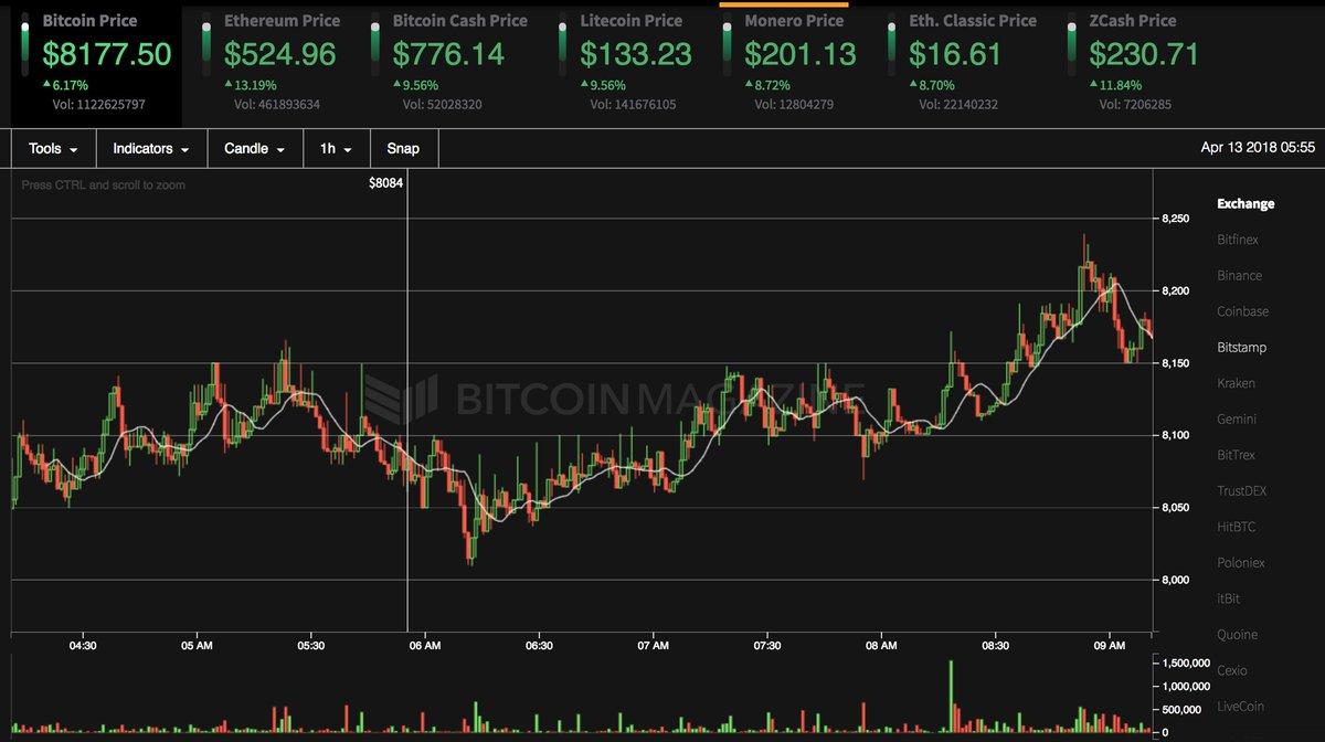 Bitcoin kaina realiu laiku | Kreditai INFO, Bitcoin šiandien doleriais.