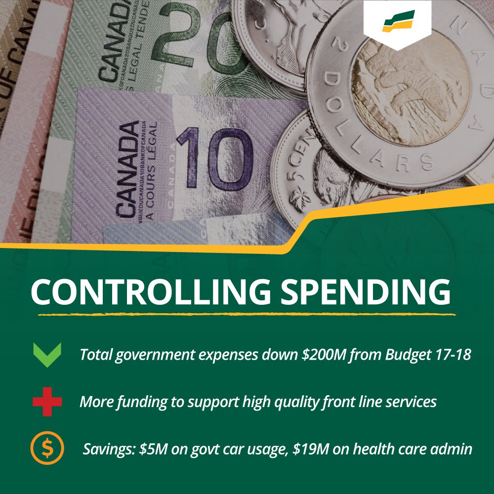 In #skbudget: Total government expenses are down ⬇️  Funding for front line services is ⬆️  Savings for taxpayers on government car usage ($5 million) and health care administration ($19 million) 💵  #skpoli