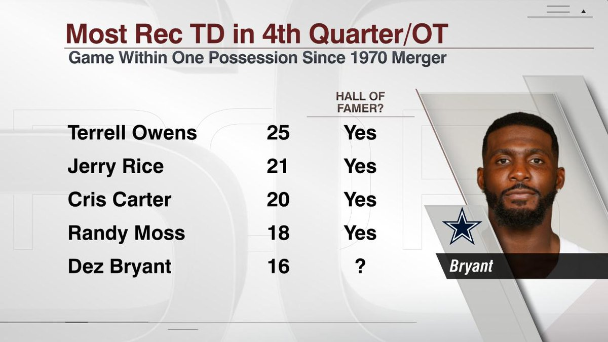 Espn Stats Info On Twitter Is Dez Bryant One Of The Most