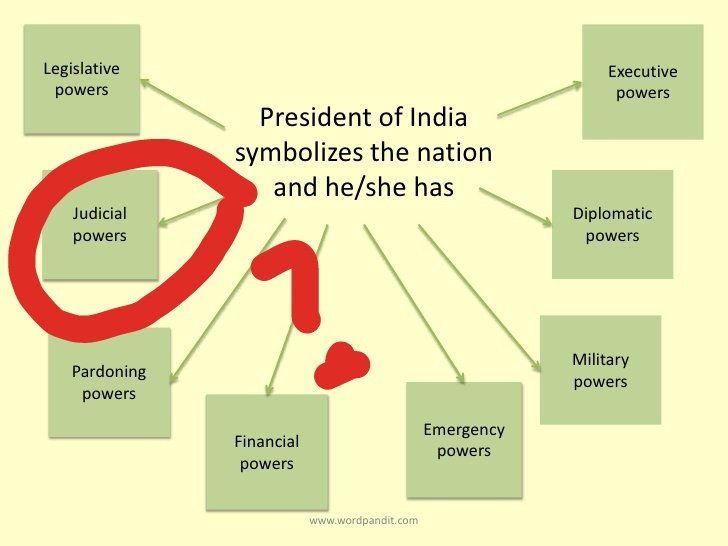 judicial powers of president of india