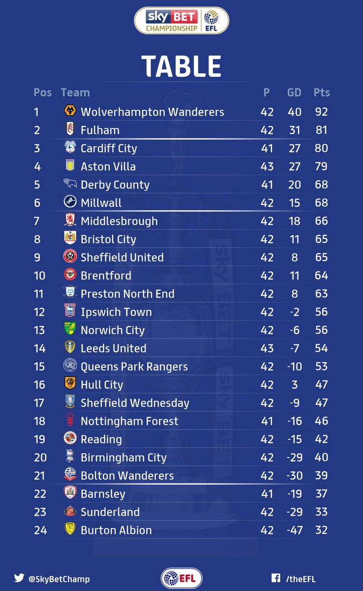 Morning all. Heres how the @SkyBetChamp table stands going into what could be a very big weekend for Wolves.  📊🔽