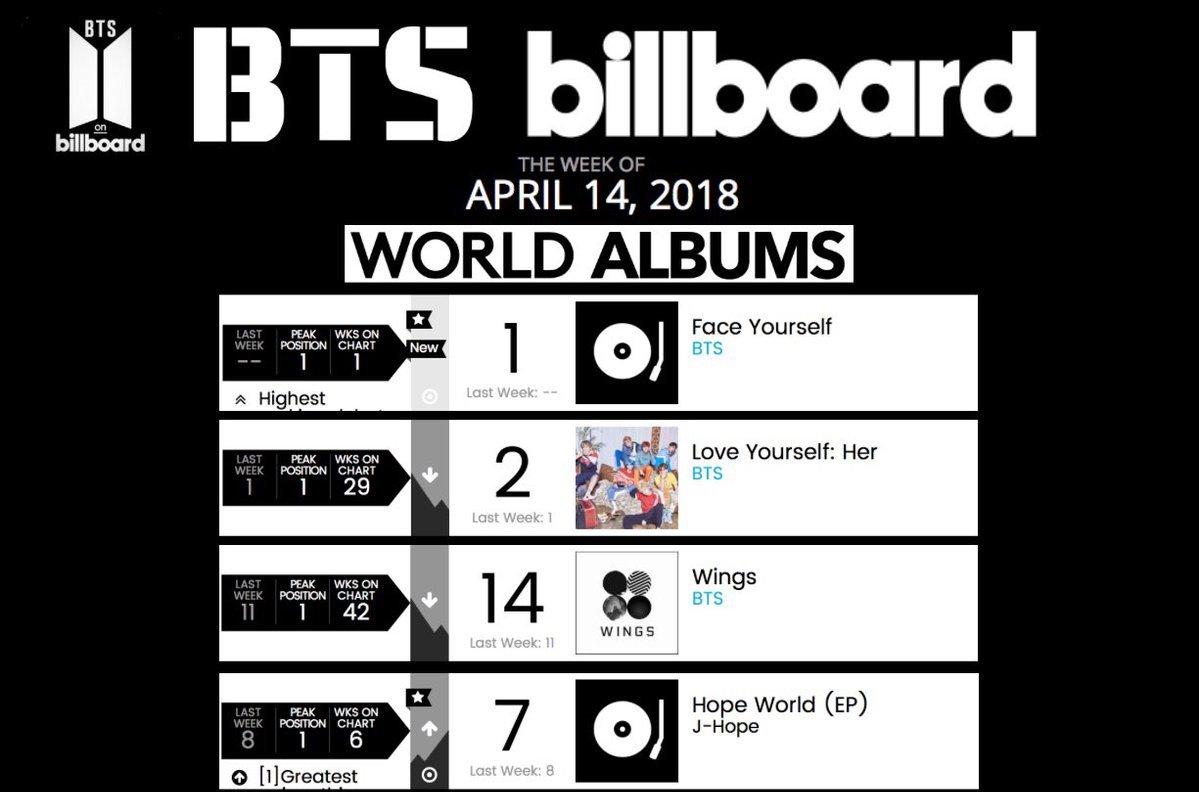 BTS on Billboard! on Twitter: