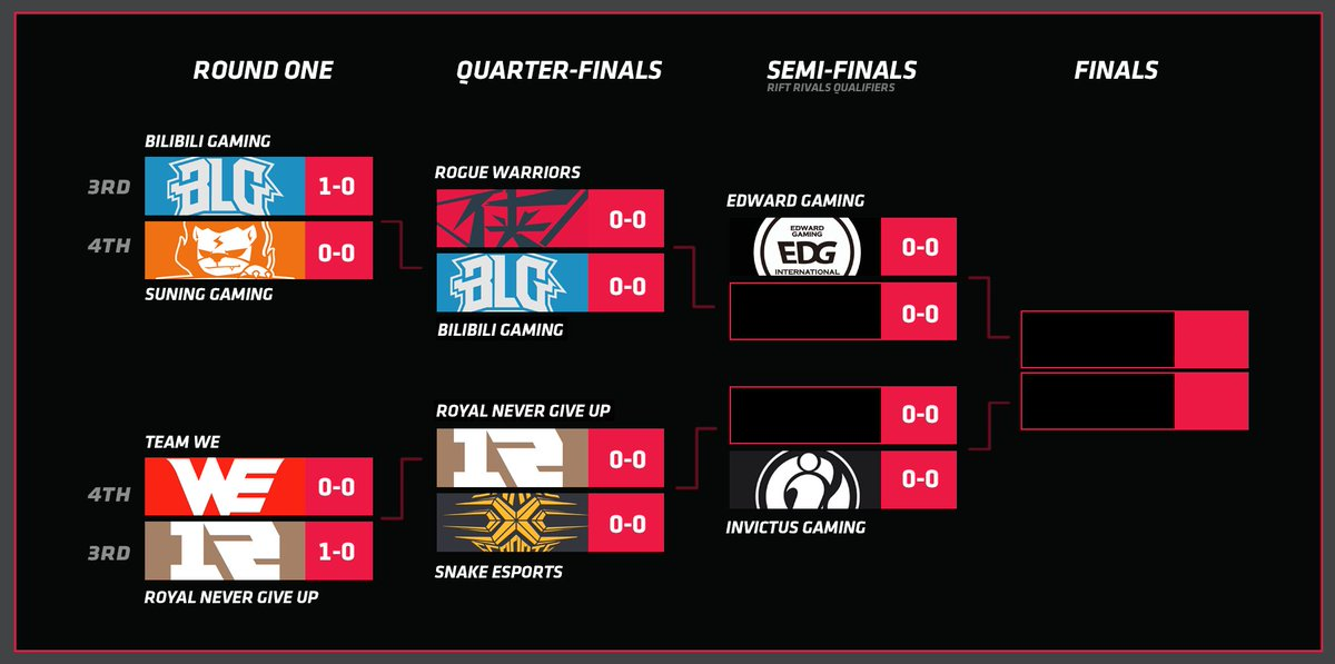 lpl account view