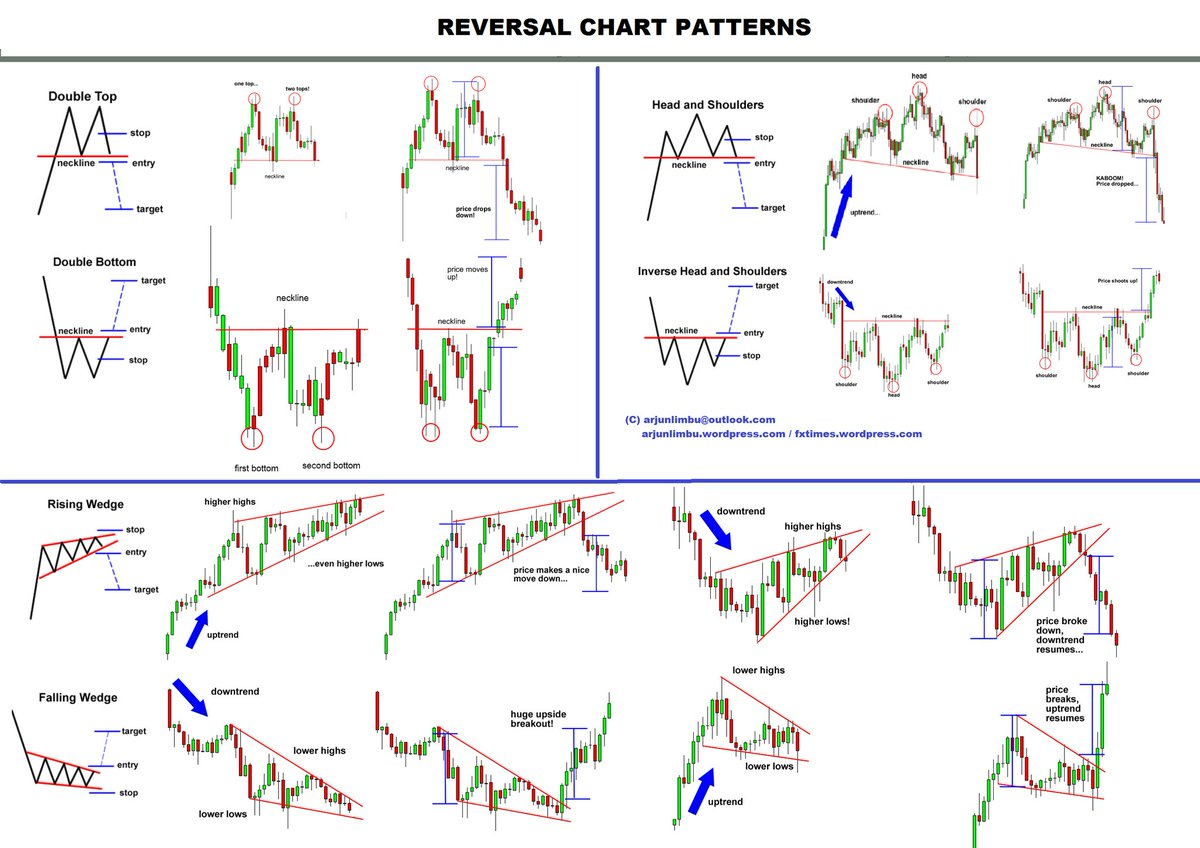 Forex chart analysis tools