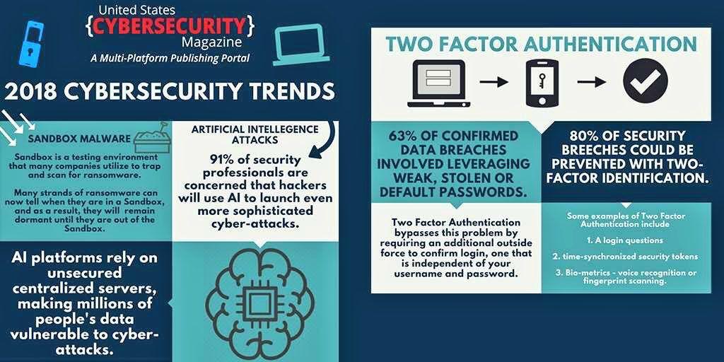 2018 #Cybersecurity Trends [#Infographic] | @evankirstel RT @Fisher85M  #CyberCriminal #Privacy #CyberWar #InfoSec #eCommerce #Ransomware #CyberCrime #CyberAttack #Malware #Phishing #CyberAware #CyberWarFare #IoT #BigData #CloudComputing #RSAC #Industry40<br>http://pic.twitter.com/vZomhd7Mj9