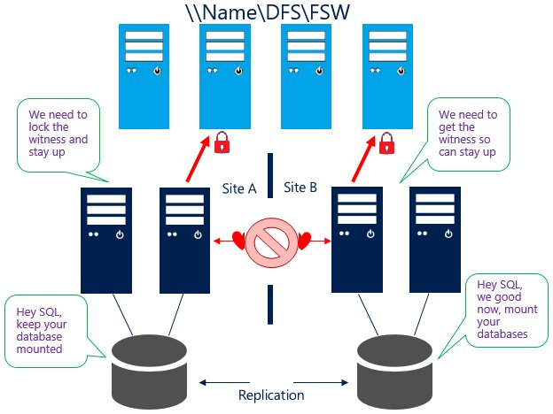 Failover Cluster File Share Witness and DFS  https:// blogs.msdn.microsoft.com/clustering/201 8/04/13/failover-cluster-file-share-witness-and-dfs/ &nbsp; …  #Winserv #Clustering <br>http://pic.twitter.com/VOxgIHuhTf