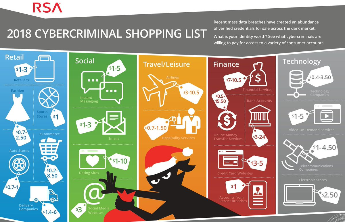 #CyberCriminal #shopping #List [#infographics] 2018 by @RSAsecurity  #MustSee what #CyberCriminals are willing to pay for #AccessControl to a #Variety of #consumer #Accounts #retail #socialmedia #travel #leisure #Finance #Technology #Cybersecurity V/ #excellent TL @Fisher85M<br>http://pic.twitter.com/XUPjydsjPB