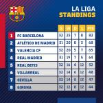 🔝 @LaLiga 👍 Still unbeaten!