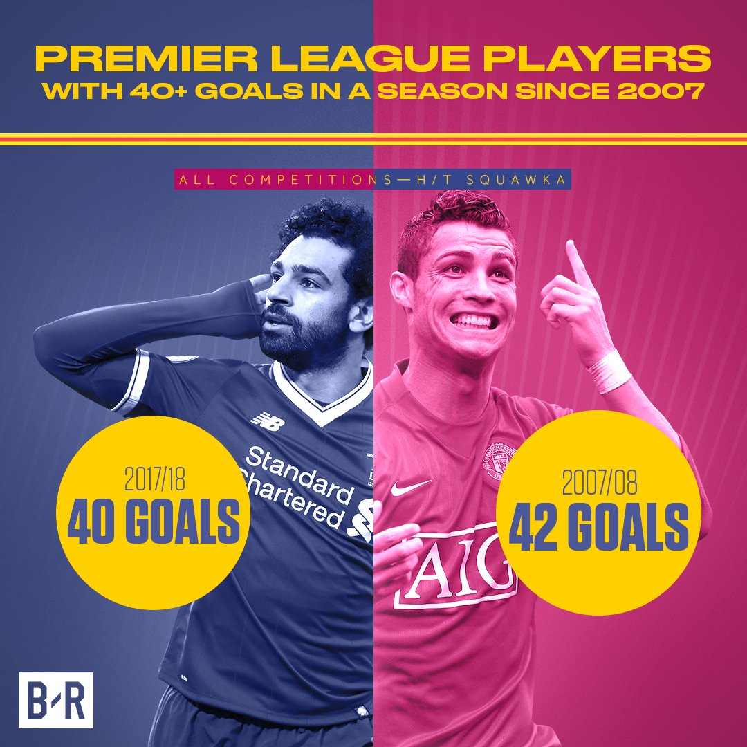 Mohamed Salah's numbers are starting to look *scary*