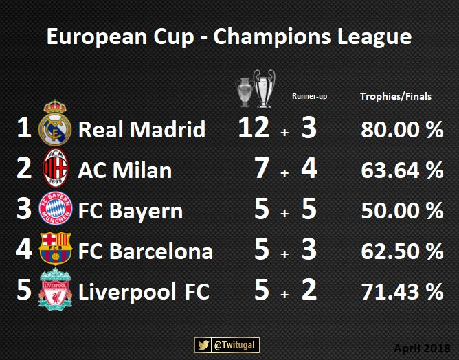 Twitugal On Twitter European Cup Champions League 3