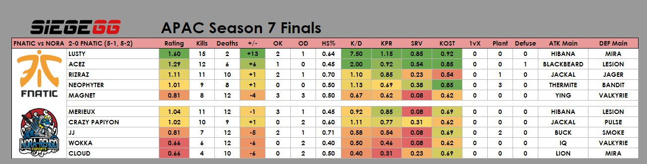 Game stats for Fnatic vs NORA-Rengo