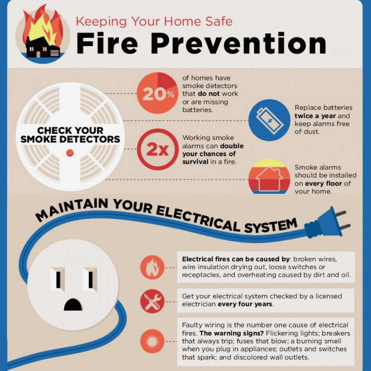 Pd Fire And Safety Pdfireandsafety Twitter Result In Overheating A Always Protect Wire With Fuse 1 Reply 0 Retweets Like