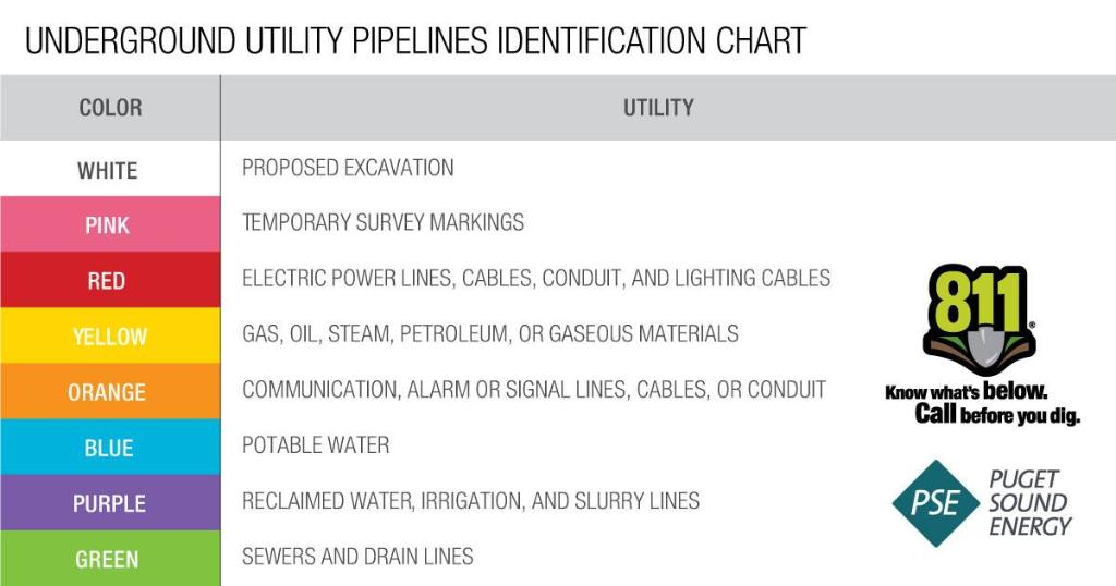 Puget Sound Energy On Twitter Call 811 Before You Dig This Color Code Shows What Utility Lines We Mark To Keep You Safe Learn More Https T Co 8378caokxm Cbyd Safediggingmonth Https T Co Eldglqngiy Kadi] it's time to use my colors perhaps i was blind blind in my heart can't see your side. puget sound energy on twitter call