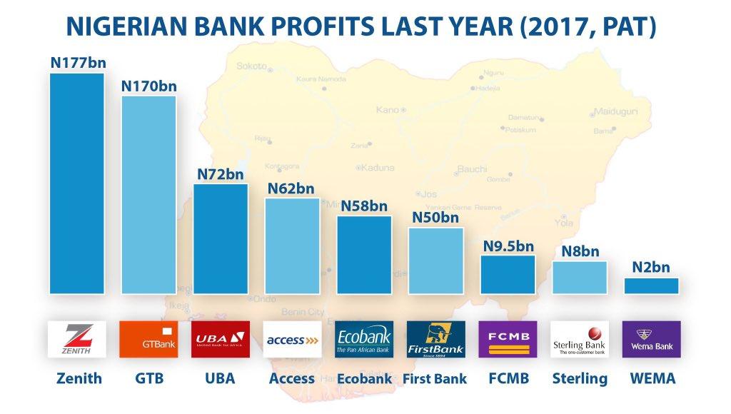 Nigerian Bank Profits Last Year 2017 Pat Zenith N177bn Gtb N170bn Uba N72bn Access N62bn Ecobank N58bn 1st N50bn Fcmb N9 5bn Sterling N8bn Wema N2bn