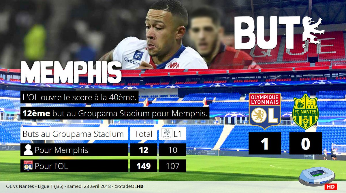 #OLFCN 1-0@OL ouvre le score à la 40ème12ème but au @GroupamaStadium pour @Memphis !!!149ème but marqué par l\