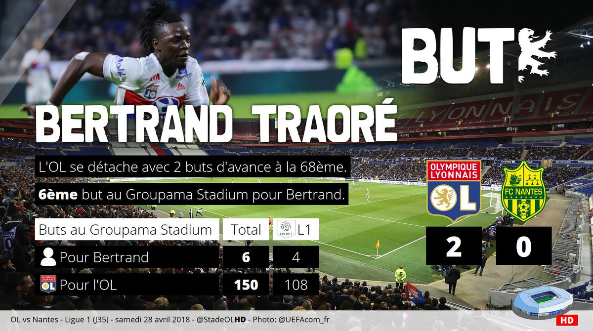 #OLFCN 2-06ème but au @GroupamaStadium pour #Traoré !!!150ème but marqué par l\