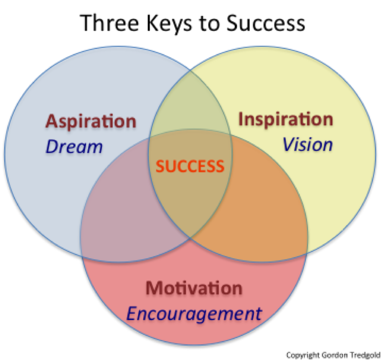 three conpoments to my success There are three main components to a negotiation: the negotiating process negotiating behaviors and playing the game recognizing and using these components will give you better outcomes in this video, joe friedman briefly summarizes these three components of negotiation and.