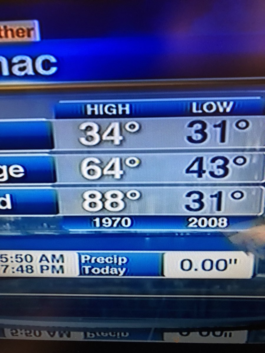 It's official.  So far we have tied the record low for today #Chicago #brrrr #cold