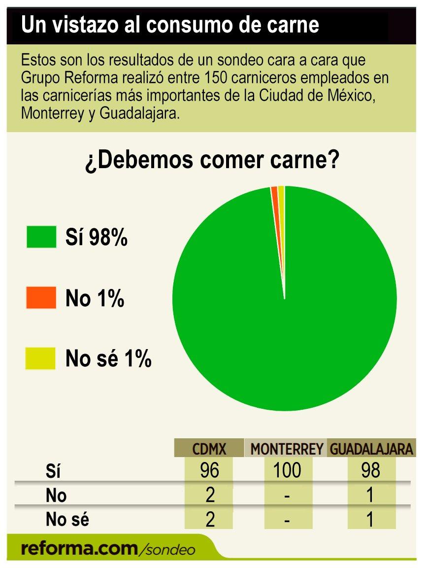 #HoyEnVegetal Consumir carne es sano, se...